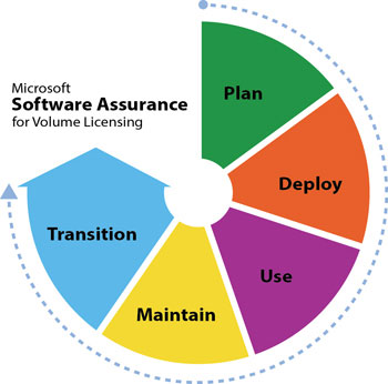 Microsoft Software Assurance for Volume Licensing
