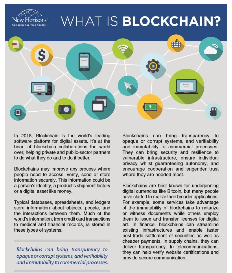 What is Blockchain:
