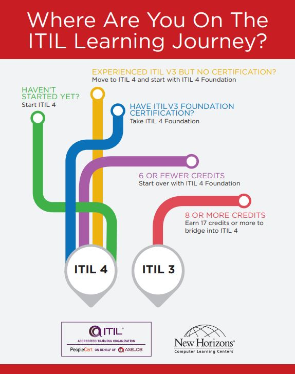 Where are You on the ITIL Learning Journey