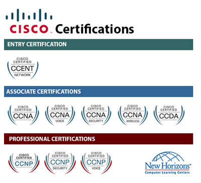 CISCO Certification Paths at New Horizons South Florida
